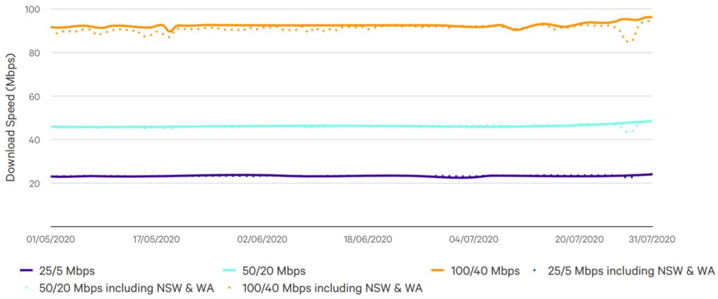 NBN speeds graph